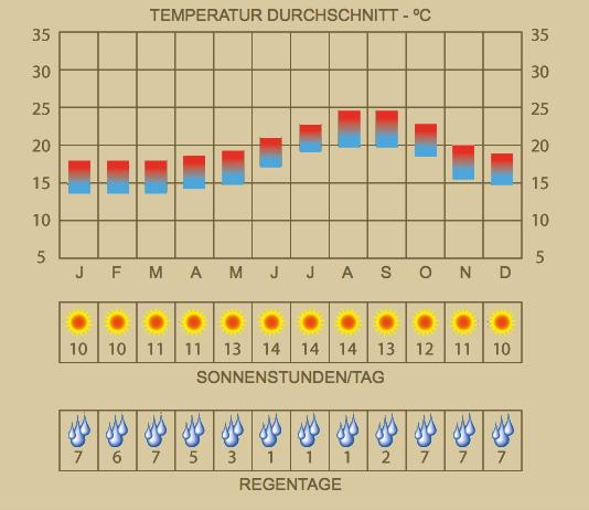 Klima Porto Santo